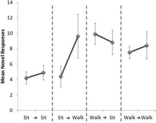 Изменение показателей креативного мышления в четырех последовательных режимах: сидение-сидение, сидение-ходьба, ходьба-сидение, ходьба-ходьба.