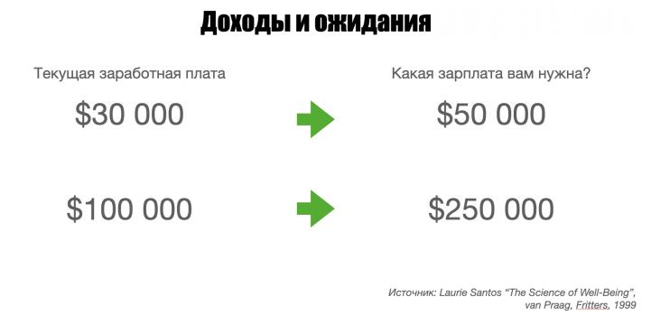 Указан годовой доход, до вычета налогов.