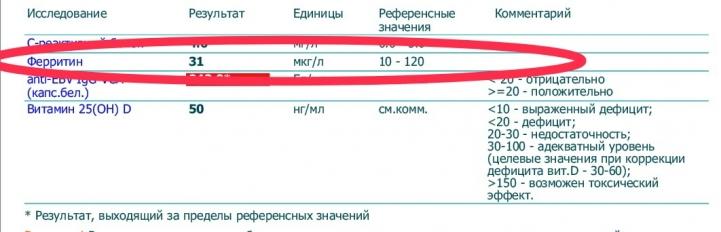 По нормативам лаборатории, мой ферритин — показатель, указывающий на запасы железа в организме — в норме. Но по нормам биохакеров он слишком низкий — и мой врач с этим согласен