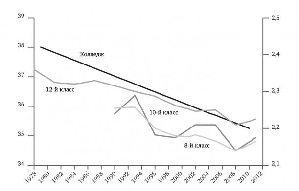 Одиночество среди американских учащихся, 1978-2011. Студенты колледжей (левая ось): пересмотренная шкала одиночества UCLA Loneliness Scale, суммарная тенденция многих выборок. Учащиеся старшей школы (правая ось): средний рейтинг по шести показателям одиночества опроса «Наблюдая за будущим» (Monitoring the Future), среднее за три года.