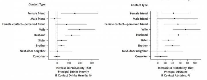 Вероятность того, что человек будет пить больше (схема слева) или воздерживаться (справа), если пьют или не пьют его близкие друзья и родственники