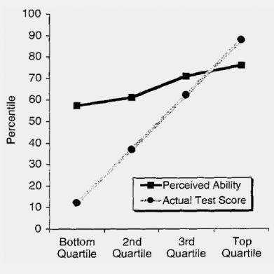График оценки чувства юмора, знания грамматики и логических способностей у студентов. Чем ниже объективные показатели у испытуемых, тем выше их субъективная оценка своих результатов. И только на самом верху пропорция становится обратной: те, кто справился с заданиями лучше всех, уверены, что их результат хуже, чем на самом деле.