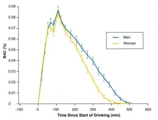 Изменение концентрации алкоголя в крови у мужчин (синий график) и женщин (желтый график) с течением времени (горизонтальный луч)