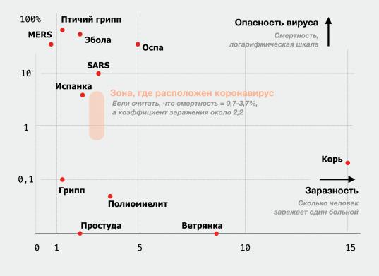 Идея графика и данные — из New York Times. Данные по новому коронавирусу — из нашей статьи.
