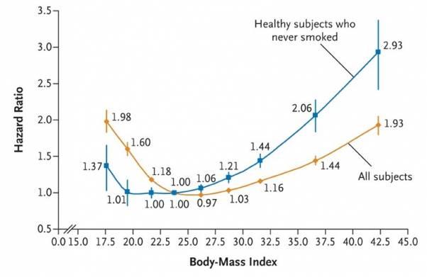 Как меняется риск смерти от всех причин (вертикальный луч) в зависимости от индекса массы тела (горизонтальный луч) у курящих (оранжевый график) и некурящих людей (синий график)