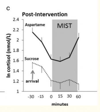 Как меняется концентрация кортизола (одного из гормонов стресса) у испытуемых, которые потребляли сахар (пунктирный график) и аспартам (сплошной график)