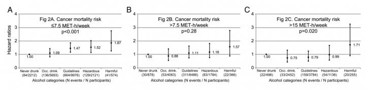 Как риск смерти от рака зависит от количества потребляемого алкоголя и физической активности (А — активность меньше 7,5 МЕТ в неделю, В — активность от 7,5 до 15 МЕТ в неделю, С — активность больше 15 МЕТ в неделю). Пять отрезков в каждом графике соответствуют пяти категориям людей по количеству потребляемого алкоголя: 1) непьющие (контрольная группа), 2) пьющие изредка, 3) пьющие в пределах рекомендуемой нормы, 4) пьющие в потенциально опасных количествах, 5) регулярно злоупотребляющие алкоголем