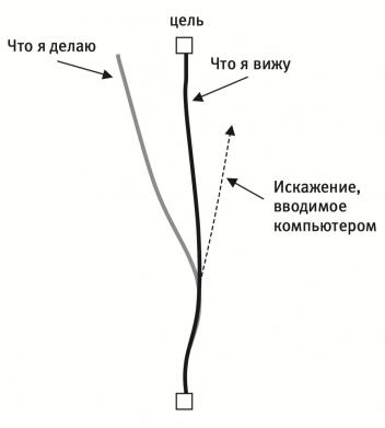 Человек не сознает, что, когда курсор движется по экрану прямо, его рука на самом деле отклоняется влево, чтобы компенсировать искажение, которое вносит компьютер.