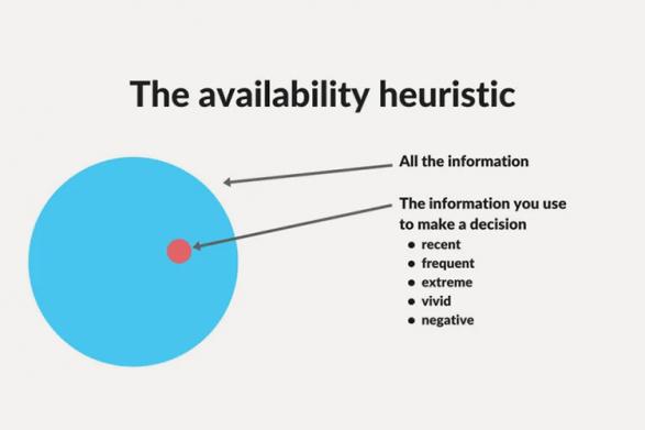 Эвристика доступности — соотношение всей информации и данных, которые мы используем для принятия решений: самые свежие впечатления, самые частые случаи, экстраординарные события, яркие эмоциональные переживания, негативные примеры.