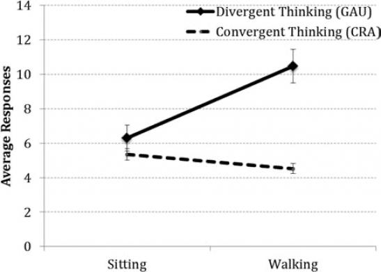 Влияние ходьбы и сидячего положения на поиск новых идей (дивергентное мышление) и решение задач с помощью четкого алгоритма действий (конвергентное мышление). Обе способности оценивались с помощью тестов  разработанных автором концепции двух типов мышления — психологом Джоем Гилфордом.