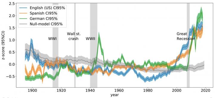 График частотности фраз, отражающих когнитивные искажения при депрессивном и тревожном мышлении: синий -- английские источники, зеленый -- немецкие, оранжевый -- испанские.