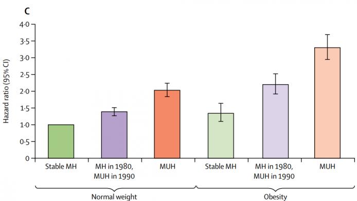 Риск развития сердечно-сосудистых заболеваний при нормальном весе (1-3 столбики) и при ожирении (4-6 столбики) у людей со стабильным метаболическим здоровьем («stable MH»), с появившимися за 10 лет исследований метаболическими заболеваниями («MH in 1980, MUH in 1990») и у изначально метаболически нездоровых людей («MUH»)