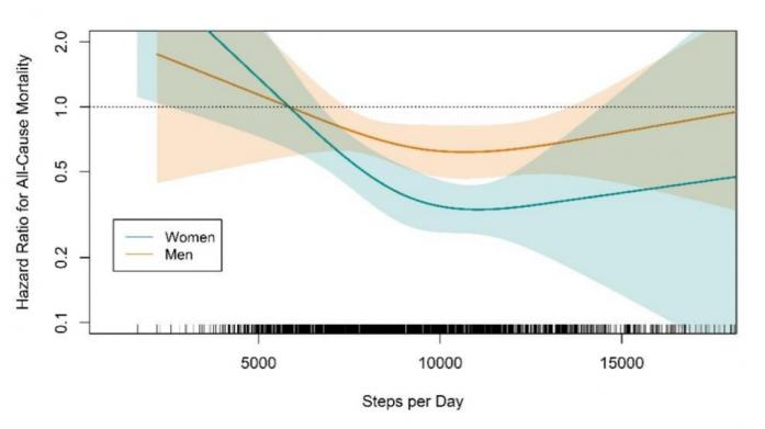 Риск смерти от всех причин в зависимости от среднего количества шагов, пройденных за день, у мужчин (оранжевый график) и женщин (синий график).