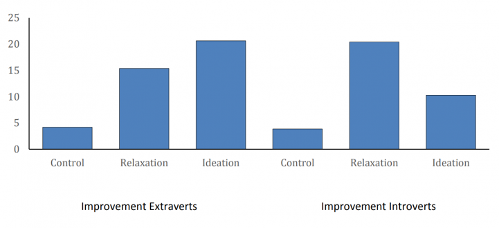 Насколько эффективны разные техники активации творческого мышления для экстравертов (первые три столбика) и интровертов (вторые три столбика): «control» — результат контрольного теста перед упражнениями, «relaxation» — результаты теста после упражнений на расслабление и осознанность, «ideation» — результаты теста после упражнений на творческое мышление