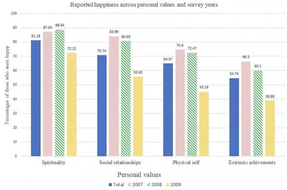 Процент счастливых людей. Синий столбик показывает среднее значение за три года. Резкий спад в 2009-м объясняют изменением методологии и ударившим по экономике кризисом