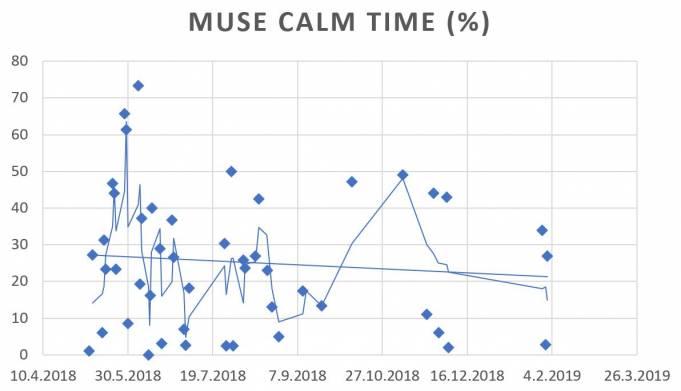 Продолжительность фазы покоя, измеренная нейрообручем Muse