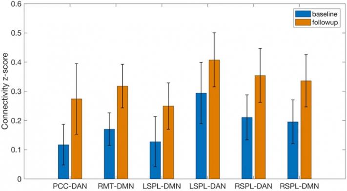 Активность нейронных связей между разными областями мозга до (синие столбцы) и после (оранжевые) двухмесячного курса медитации: PCC — кора задней части поясной извилины, DAN — дорсальная сеть внимания в теменной области, RMT — правая средняя извилина височной доли, DMN — сеть пассивного режима работы мозга, LSPL/RSPL — левая/правая часть верхней теменной доли.