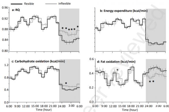 Изменения показателей дыхательного коэффициента (a), общего расхода энергии (b), потребления углеводов (c) и жиров (d) в течение суток у людей с гибким (черный график) и негибким (серый график) метаболизмом.