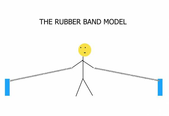 The Rubber Band Model