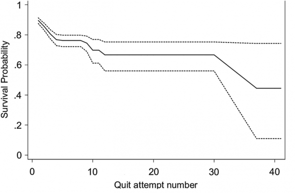 Как уменьшается количество тех, кому не удалось бросить курить, в зависимости от количества попыток (без учета данных о количестве попыток до исследования).