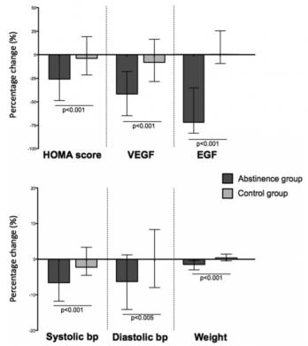 Изменения показателей инсулинорезистентности (HOMA score), фактора роста эндотелия сосудов (VEGF), эпидермального фактора роста (EGF), систолического (Systolic bp) и диастолического давления (Diastolic bp) и веса (Weight) в группе тех, кто воздерживался от алкоголя в течение месяца (темные столбики), и в контрольной группе (светлые столбики)